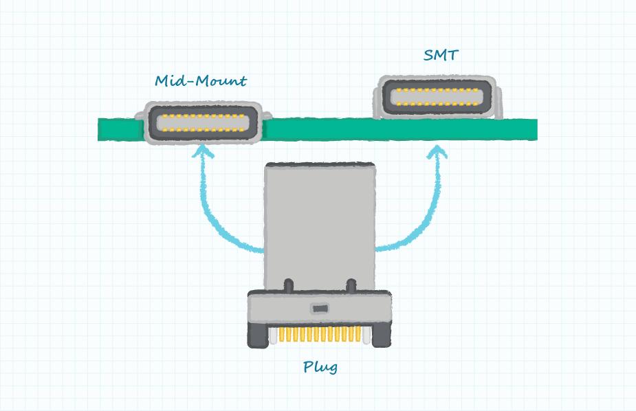USB Typ C und USB 3,1 Gen 2 – Erklärung der Verbindung   CUI Inc